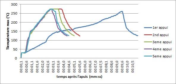 T°C / t (s) sur eGo-C de joyetech cigarette electronique
