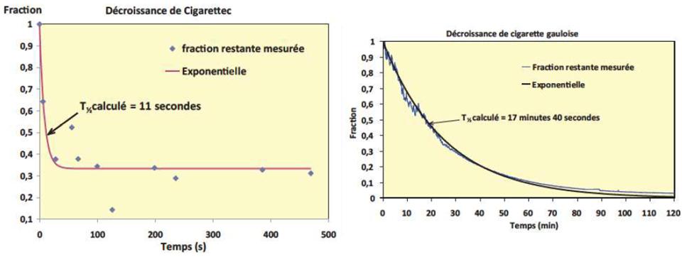 Décroissance particules cigarette electronique
