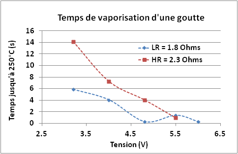 cigarette electronique temps vaporisation goutte