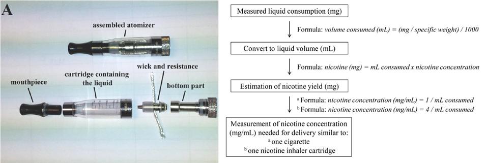 cigarette électronique protocola expérience Farsalinos