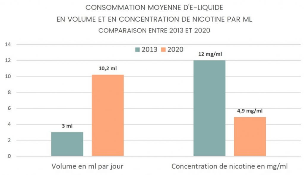 L'écart de consommation en e-liquide est très clair depuis 2013