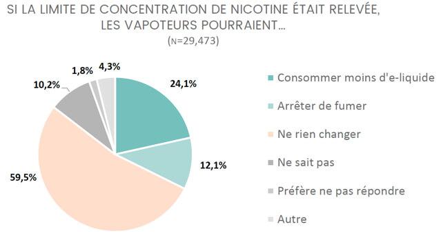 Si la limite de 20mg/ml en nicotine était relevée, il y aurait moins de fumeurs