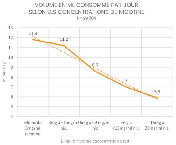 La consommation de e-liquide est nettement corrélée au taux de nicotine